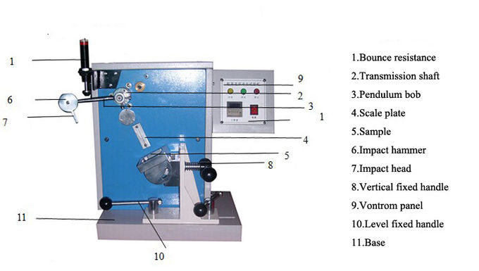 Continuous Impact Tester Footwear Testing Equipment  For Heel Stability Performance